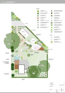 Konzeptplan klassischer Hausgarten